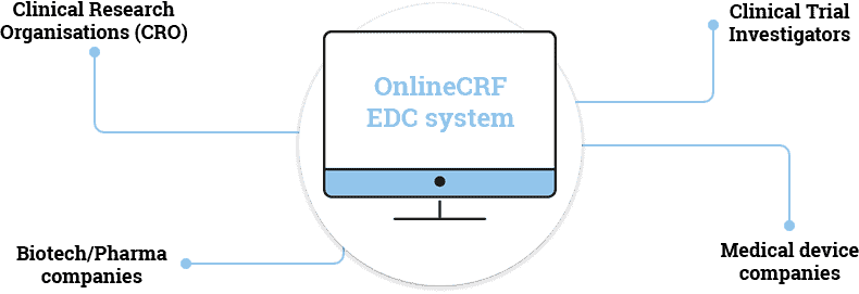OnlineCRF_EDC_system
